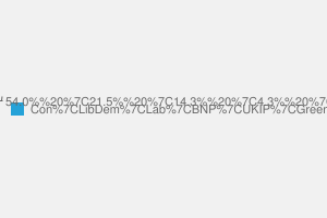 2010 General Election result in Epping Forest